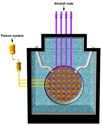 Cutaway view of a CANDU reactor showing the poison system and the shutoff rods.